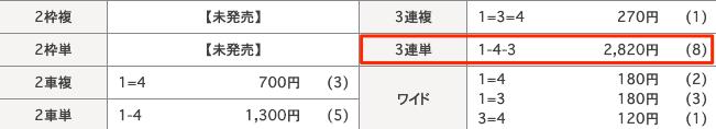 日本競輪投資会(JKI)の2020年8月17日の無料予想の結果