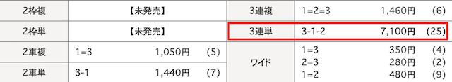 日本競輪投資会(JKI)の2020年8月18日の無料予想の結果