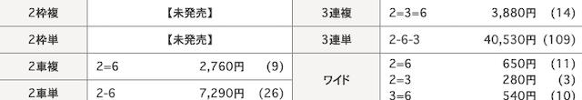 日本競輪投資会(JKI)の2020年8月19日の無料予想