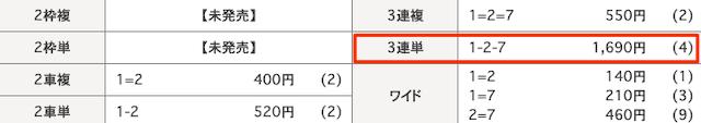 日本競輪投資会(JKI)の2020年8月20日の無料予想の結果