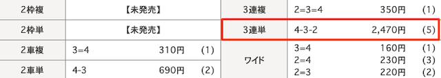 日本競輪投資会(JKI)の2020年8月21日の予想結果